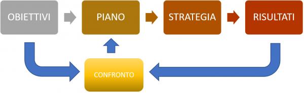 schema obiettivi piano strategia